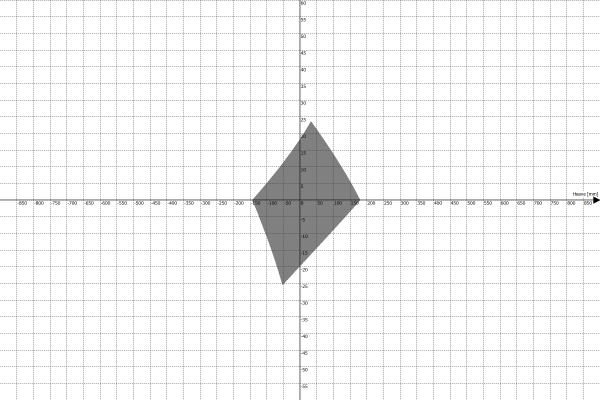 Motion Platform PS-6TM-1500 Work Envelope - Heave vs Pitch