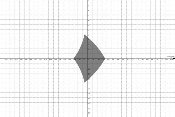 Motion Platform PS-6TM-1500 Work Envelope - Heave vs Yaw