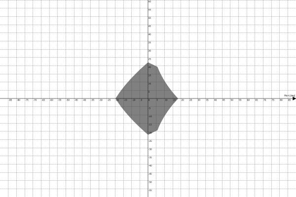 Motion Platform PS-6TM-1500 Work Envelope - Pitch vs Yaw
