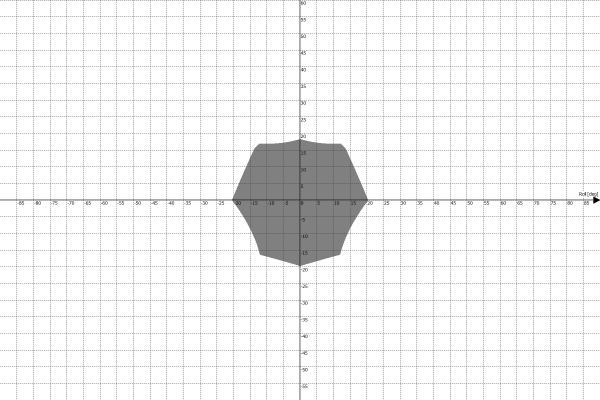 Motion Platform PS-6TM-1500 Work Envelope - Roll vs Pitch
