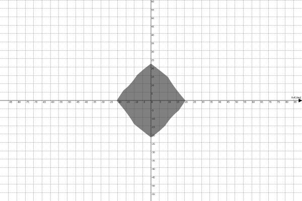 Motion Platform PS-6TM-1500 Work Envelope - Roll vs Yaw