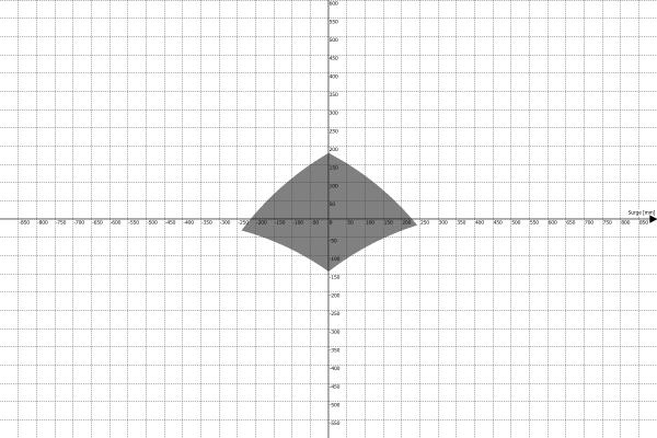 Motion Platform PS-6TM-1500 Work Envelope - Surge vs Heave