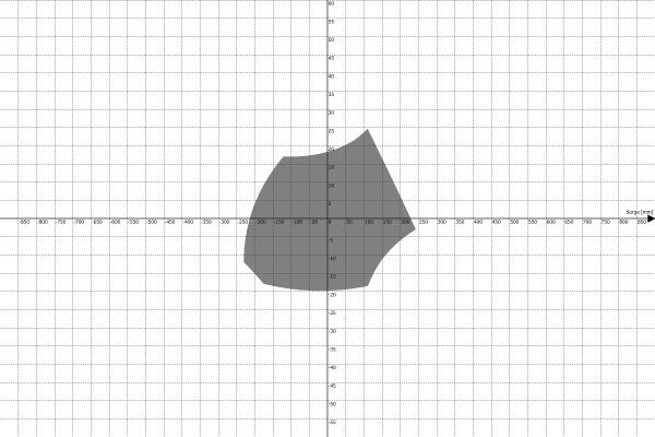Motion Platform PS-6TM-1500 Work Envelope - Surge vs Pitch