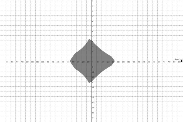 Motion Platform PS-6TM-1500 Work Envelope - Surge vs Roll
