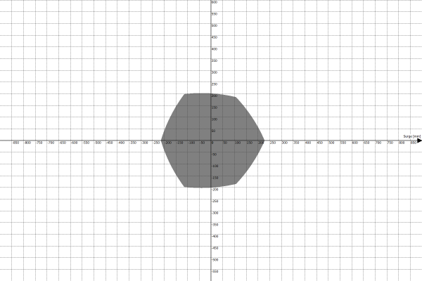 Motion Platform PS-6TM-1500 Work Envelope - Surge vs Sway