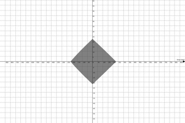 Motion Platform PS-6TM-1500 Work Envelope - Surge vs Yaw