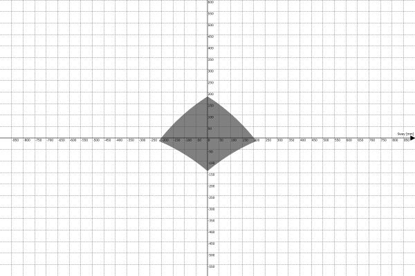 Motion Platform PS-6TM-1500 Work Envelope - Sway vs Heave