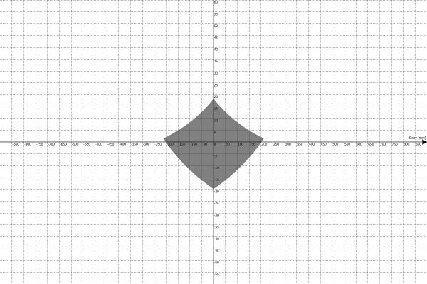 Motion Platform PS-6TM-1500 Work Envelope - Sway vs Pitch