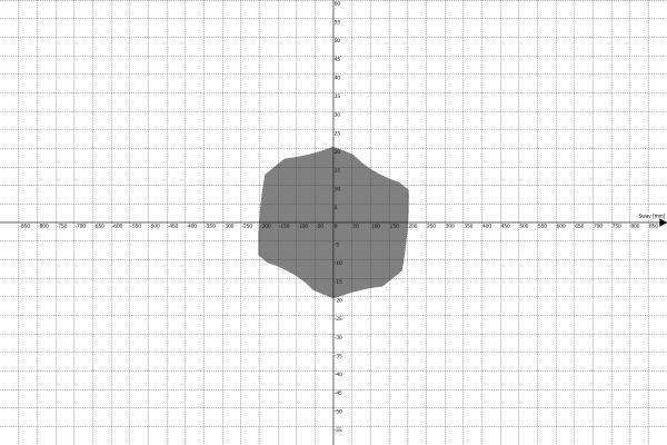 Motion Platform PS-6TM-1500 Work Envelope - Sway vs Roll