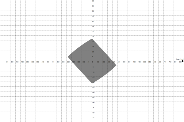 Motion Platform PS-6TM-1500 Work Envelope - Sway vs Yaw