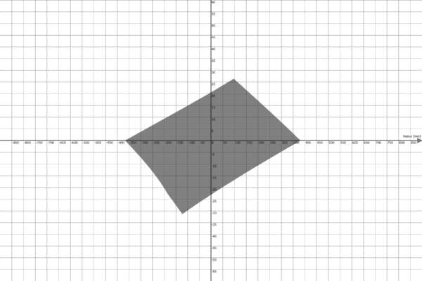 Motion Platform PS-6TL-1500 Work Envelope - Heave vs Pitch