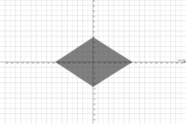 Motion Platform PS-6TL-1500 Work Envelope - Heave vs Roll