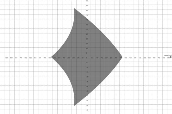 Motion Platform PS-6TL-1500 Work Envelope - Heave vs Yaw