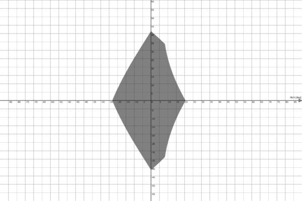 Motion Platform PS-6TL-1500 Work Envelope - Pitch vs Yaw