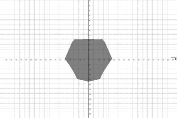 Motion Platform PS-6TL-1500 Work Envelope - Roll vs Pitch