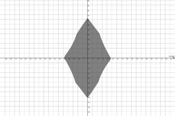 Motion Platform PS-6TL-1500 Work Envelope - Roll vs Yaw