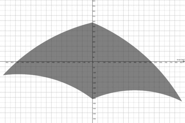 Motion Platform PS-6TL-1500 Work Envelope - Surge vs Heave