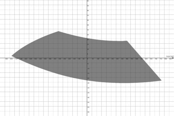Motion Platform PS-6TL-1500 Work Envelope - Surge vs Pitch