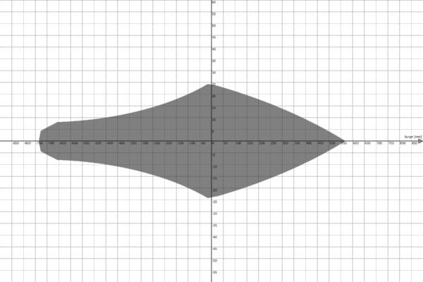 Motion Platform PS-6TL-1500 Work Envelope - Surge vs Roll