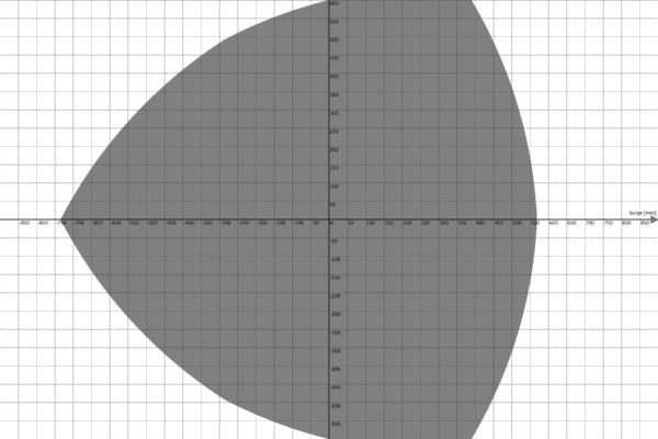 Motion Platform PS-6TL-1500 Work Envelope - Surge vs Sway