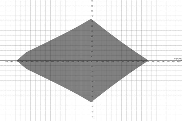Motion Platform PS-6TL-1500 Work Envelope - Surge vs Yaw