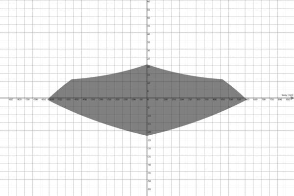 Motion Platform PS-6TL-1500 Work Envelope - Sway vs Pitch