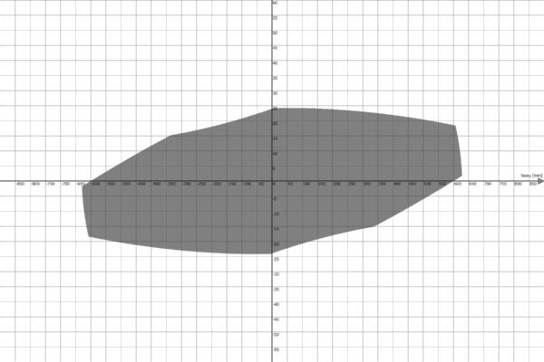Motion Platform PS-6TL-1500 Work Envelope - Sway vs Roll