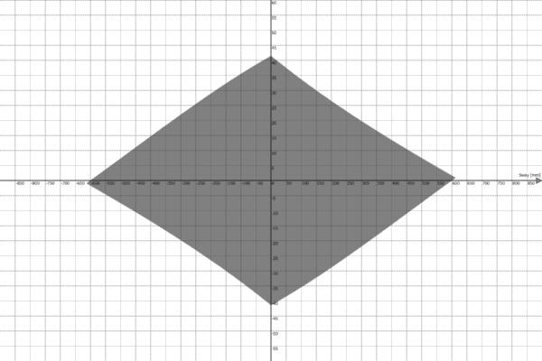Motion Platform PS-6TL-1500 Work Envelope - Sway vs Yaw